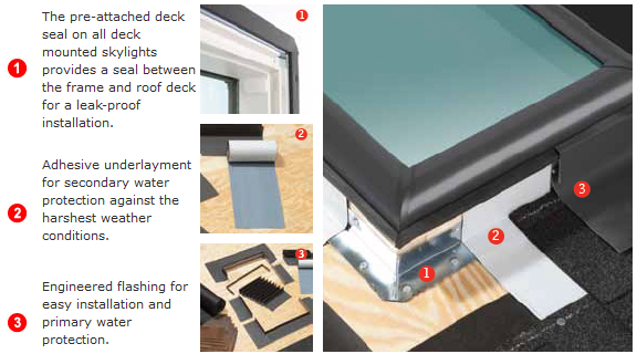Skylights by velux for Velux skylight remote control manual
